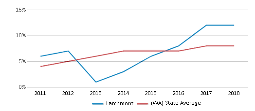 This chart display the percentage of students of two or more races in Larchmont and the percentage of public school students of two or more races in Washington by year, with the latest 2017-18 school year data.