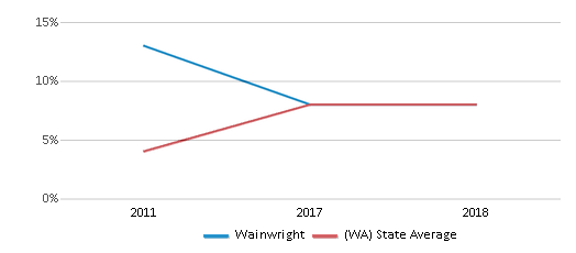 This chart display the percentage of students of two or more races in Wainwright and the percentage of public school students of two or more races in Washington by year, with the latest 2017-18 school year data.