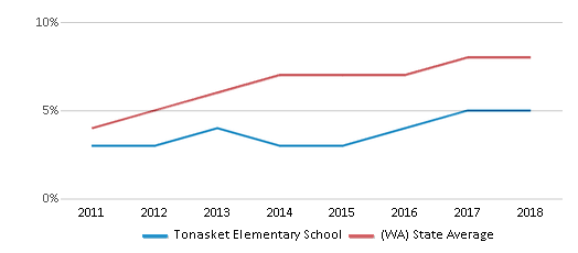 This chart display the percentage of students of two or more races in Tonasket Elementary School and the percentage of public school students of two or more races in Washington by year, with the latest 2017-18 school year data.