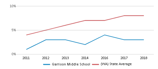 This chart display the percentage of students of two or more races in Garrison Middle School and the percentage of public school students of two or more races in Washington by year, with the latest 2017-18 school year data.