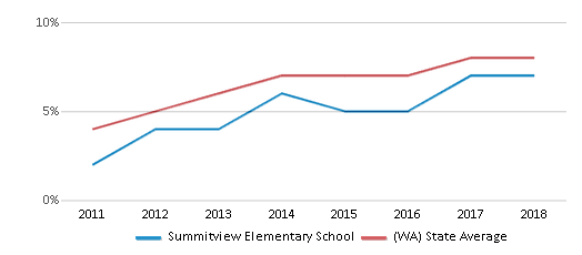 This chart display the percentage of students of two or more races in Summitview Elementary School and the percentage of public school students of two or more races in Washington by year, with the latest 2017-18 school year data.