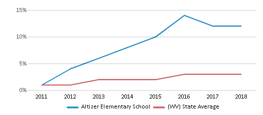 This chart display the percentage of students of two or more races in Altizer Elementary School and the percentage of public school students of two or more races in West Virginia by year, with the latest 2017-18 school year data.