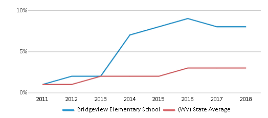 This chart display the percentage of students of two or more races in Bridgeview Elementary School and the percentage of public school students of two or more races in West Virginia by year, with the latest 2017-18 school year data.