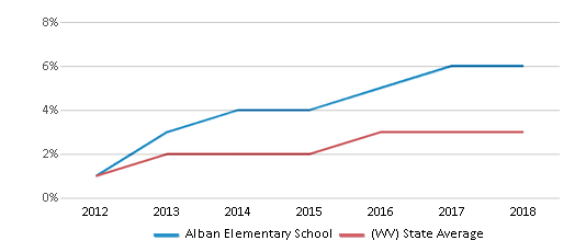 This chart display the percentage of students of two or more races in Alban Elementary School and the percentage of public school students of two or more races in West Virginia by year, with the latest 2017-18 school year data.