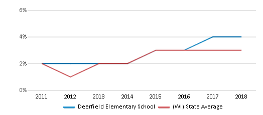 This chart display the percentage of students of two or more races in Deerfield Elementary School and the percentage of public school students of two or more races in Wisconsin by year, with the latest 2017-18 school year data.