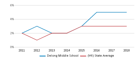 This chart display the percentage of students of two or more races in Delong Middle School and the percentage of public school students of two or more races in Wisconsin by year, with the latest 2017-18 school year data.