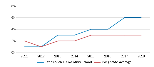 This chart display the percentage of students of two or more races in Stormonth Elementary School and the percentage of public school students of two or more races in Wisconsin by year, with the latest 2017-18 school year data.