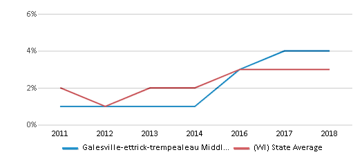 This chart display the percentage of students of two or more races in Galesville-ettrick-trempealeau Middle School and the percentage of public school students of two or more races in Wisconsin by year, with the latest 2017-18 school year data.