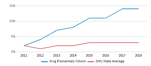 This chart display the percentage of students of two or more races in King Elementary School and the percentage of public school students of two or more races in Wisconsin by year, with the latest 2017-18 school year data.