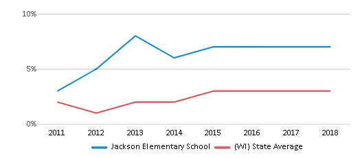 This chart display the percentage of students of two or more races in Jackson Elementary School and the percentage of public school students of two or more races in Wisconsin by year, with the latest 2017-18 school year data.