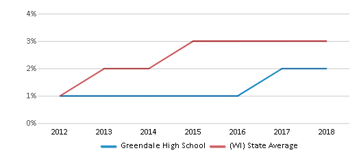This chart display the percentage of students of two or more races in Greendale High School and the percentage of public school students of two or more races in Wisconsin by year, with the latest 2017-18 school year data.