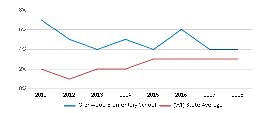 This chart display the percentage of students of two or more races in Glenwood Elementary School and the percentage of public school students of two or more races in Wisconsin by year, with the latest 2017-18 school year data.