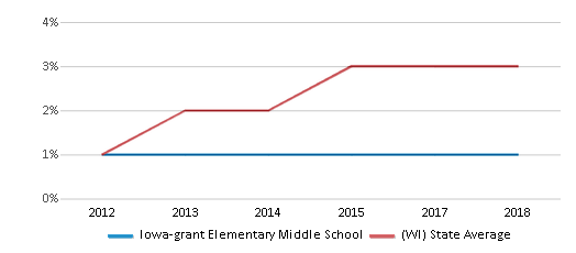This chart display the percentage of students of two or more races in Iowa-grant Elementary Middle School and the percentage of public school students of two or more races in Wisconsin by year, with the latest 2017-18 school year data.