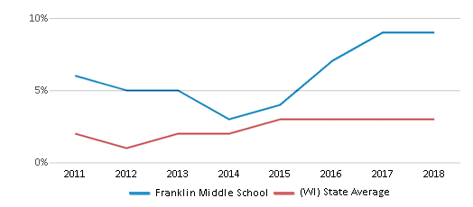 This chart display the percentage of students of two or more races in Franklin Middle School and the percentage of public school students of two or more races in Wisconsin by year, with the latest 2017-18 school year data.