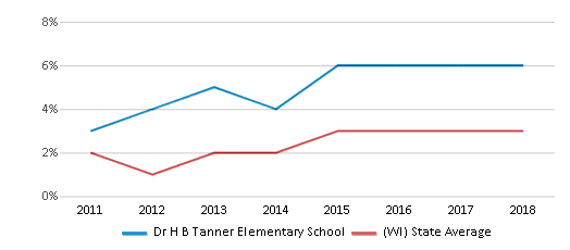 This chart display the percentage of students of two or more races in Dr H B Tanner Elementary School and the percentage of public school students of two or more races in Wisconsin by year, with the latest 2017-18 school year data.