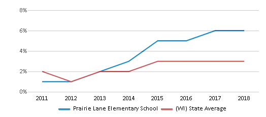 This chart display the percentage of students of two or more races in Prairie Lane Elementary School and the percentage of public school students of two or more races in Wisconsin by year, with the latest 2017-18 school year data.