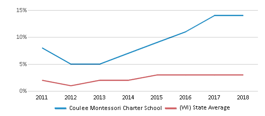 This chart display the percentage of students of two or more races in Coulee Montessori Charter School and the percentage of public school students of two or more races in Wisconsin by year, with the latest 2017-18 school year data.