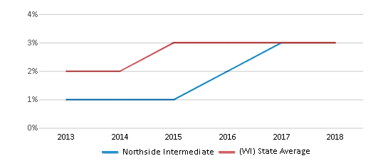 This chart display the percentage of students of two or more races in Northside Intermediate and the percentage of public school students of two or more races in Wisconsin by year, with the latest 2017-18 school year data.