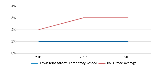 This chart display the percentage of students of two or more races in Townsend Street Elementary School and the percentage of public school students of two or more races in Wisconsin by year, with the latest 2017-18 school year data.