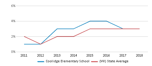 This chart display the percentage of students of two or more races in Coolidge Elementary School and the percentage of public school students of two or more races in Wisconsin by year, with the latest 2017-18 school year data.