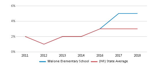 This chart display the percentage of students of two or more races in Malone Elementary School and the percentage of public school students of two or more races in Wisconsin by year, with the latest 2017-18 school year data.