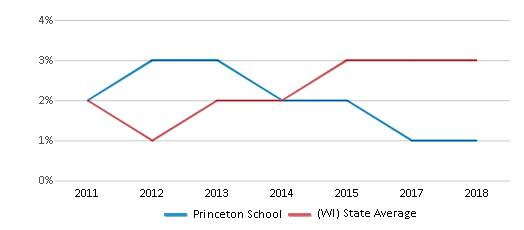 This chart display the percentage of students of two or more races in Princeton School and the percentage of public school students of two or more races in Wisconsin by year, with the latest 2017-18 school year data.