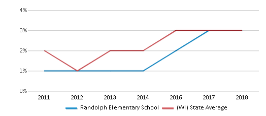 This chart display the percentage of students of two or more races in Randolph Elementary School and the percentage of public school students of two or more races in Wisconsin by year, with the latest 2017-18 school year data.