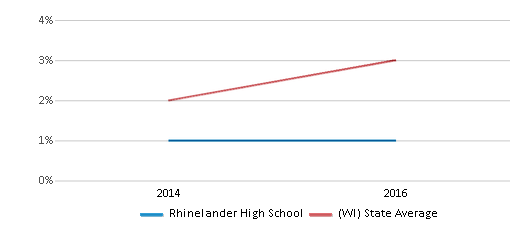 This chart display the percentage of students of two or more races in Rhinelander High School and the percentage of public school students of two or more races in Wisconsin by year, with the latest 2015-16 school year data.