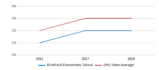 This chart display the percentage of students of two or more races in Richfield Elementary School and the percentage of public school students of two or more races in Wisconsin by year, with the latest 2017-18 school year data.