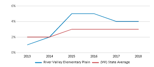 This chart display the percentage of students of two or more races in River Valley Elementary Plain and the percentage of public school students of two or more races in Wisconsin by year, with the latest 2017-18 school year data.