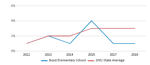 This chart display the percentage of students of two or more races in Boyd Elementary School and the percentage of public school students of two or more races in Wisconsin by year, with the latest 2017-18 school year data.