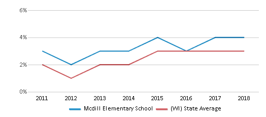 This chart display the percentage of students of two or more races in Mcdill Elementary School and the percentage of public school students of two or more races in Wisconsin by year, with the latest 2017-18 school year data.
