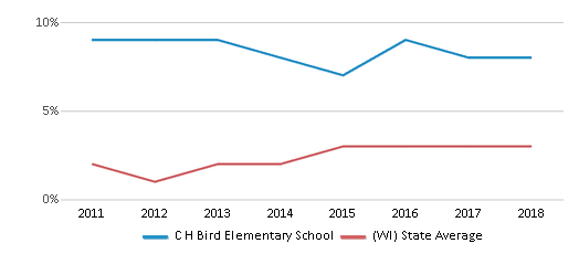 This chart display the percentage of students of two or more races in C H Bird Elementary School and the percentage of public school students of two or more races in Wisconsin by year, with the latest 2017-18 school year data.