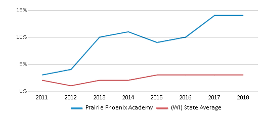 This chart display the percentage of students of two or more races in Prairie Phoenix Academy and the percentage of public school students of two or more races in Wisconsin by year, with the latest 2017-18 school year data.