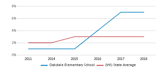 This chart display the percentage of students of two or more races in Oakdale Elementary School and the percentage of public school students of two or more races in Wisconsin by year, with the latest 2017-18 school year data.