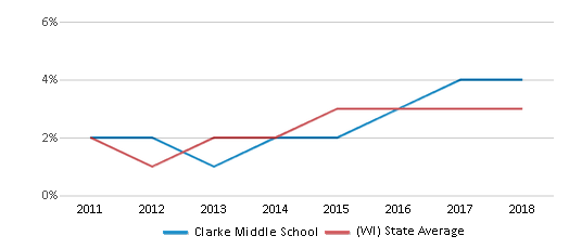This chart display the percentage of students of two or more races in Clarke Middle School and the percentage of public school students of two or more races in Wisconsin by year, with the latest 2017-18 school year data.