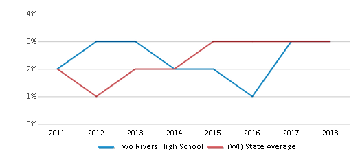 This chart display the percentage of students of two or more races in Two Rivers High School and the percentage of public school students of two or more races in Wisconsin by year, with the latest 2017-18 school year data.