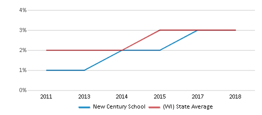 This chart display the percentage of students of two or more races in New Century School and the percentage of public school students of two or more races in Wisconsin by year, with the latest 2017-18 school year data.