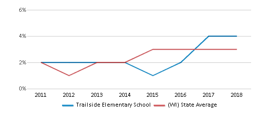 This chart display the percentage of students of two or more races in Trailside Elementary School and the percentage of public school students of two or more races in Wisconsin by year, with the latest 2017-18 school year data.