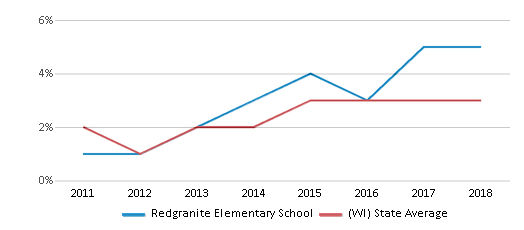 This chart display the percentage of students of two or more races in Redgranite Elementary School and the percentage of public school students of two or more races in Wisconsin by year, with the latest 2017-18 school year data.
