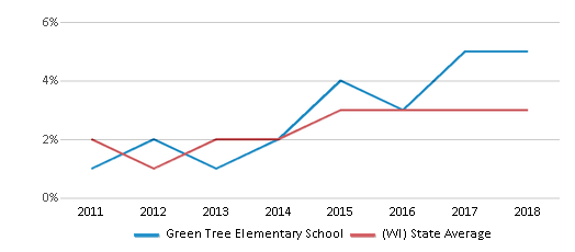 This chart display the percentage of students of two or more races in Green Tree Elementary School and the percentage of public school students of two or more races in Wisconsin by year, with the latest 2017-18 school year data.