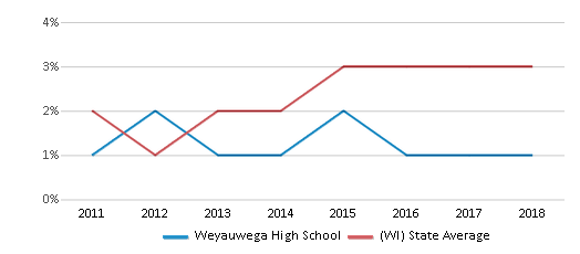 This chart display the percentage of students of two or more races in Weyauwega High School and the percentage of public school students of two or more races in Wisconsin by year, with the latest 2017-18 school year data.