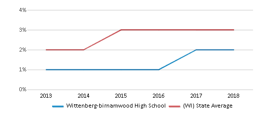 This chart display the percentage of students of two or more races in Wittenberg-birnamwood High School and the percentage of public school students of two or more races in Wisconsin by year, with the latest 2017-18 school year data.