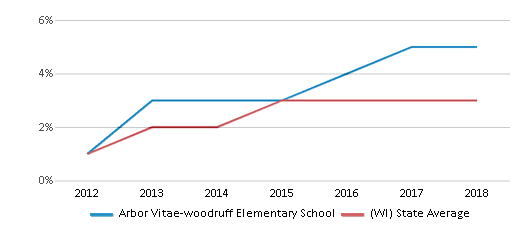 This chart display the percentage of students of two or more races in Arbor Vitae-woodruff Elementary School and the percentage of public school students of two or more races in Wisconsin by year, with the latest 2017-18 school year data.