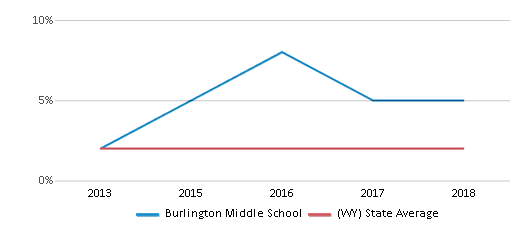 This chart display the percentage of students of two or more races in Burlington Middle School and the percentage of public school students of two or more races in Wyoming by year, with the latest 2017-18 school year data.