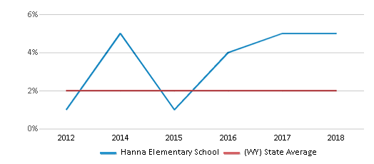 This chart display the percentage of students of two or more races in Hanna Elementary School and the percentage of public school students of two or more races in Wyoming by year, with the latest 2017-18 school year data.