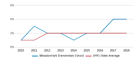 This chart display the percentage of students of two or more races in Meadowlark Elementary School and the percentage of public school students of two or more races in Wyoming by year, with the latest 2017-18 school year data.