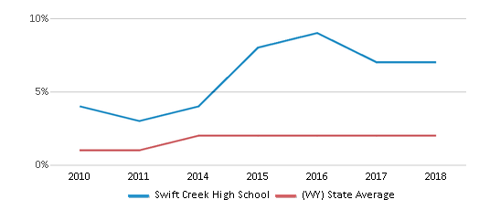 This chart display the percentage of students of two or more races in Swift Creek High School and the percentage of public school students of two or more races in Wyoming by year, with the latest 2017-18 school year data.