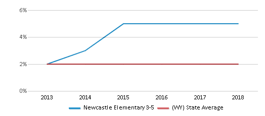 This chart display the percentage of students of two or more races in Newcastle Elementary 3-5 and the percentage of public school students of two or more races in Wyoming by year, with the latest 2017-18 school year data.