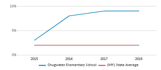This chart display the percentage of students of two or more races in Chugwater Elementary School and the percentage of public school students of two or more races in Wyoming by year, with the latest 2017-18 school year data.
